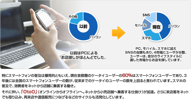 特にスマートフォンの普及は爆発的ともいえ、現在首都圏のケータイユーザーの60%はスマートフォンユーザーであり、3年後には全国のスマートフォンユーザーの数が、従来までのケータイのユーザーの数を上回ると言われています。スマホの普及で、消費者をネットから店舗に集客する動き。 それに伴い、「OtoO」(オンラインからオフラインへ。ネットから小売店舗へ集客する仕掛け)が加速。 さらに来店客をネットでも取り込み、再来店や通信販売につなげるなどのサイクルも活発化しています。