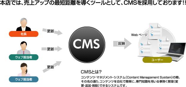 本店では、売上アップの最短距離を導くツールとして、CMSを採用しております!!