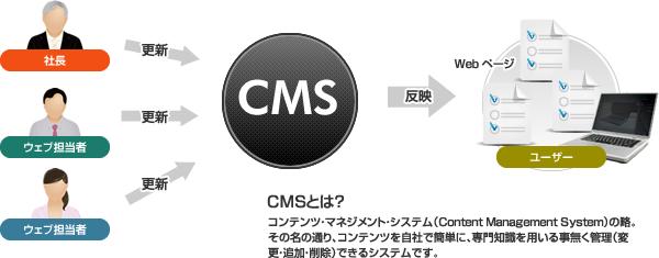 コンテンツ・マネジメント・システム(Content Management System)の略。 その名の通り、コンテンツを自社で簡単に、専門知識を用いる事無く管理(変更・追加・削除)できるシステムです。